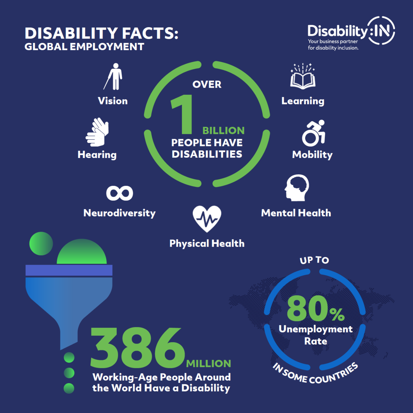 Global Disability Infographic preview