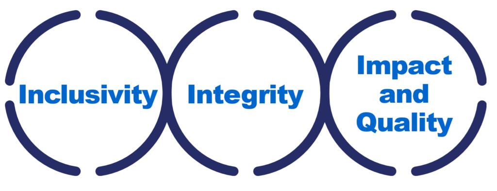 Inclusivity, Integrity, Impact & Quality
